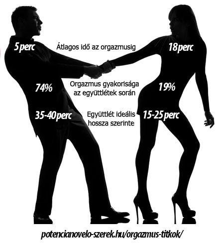 Miért nem képes a férfiak többsége a többszörös orgazmusra?